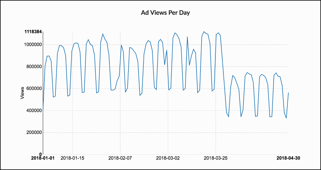 Effect of ad blocking on Read the Docs ad views